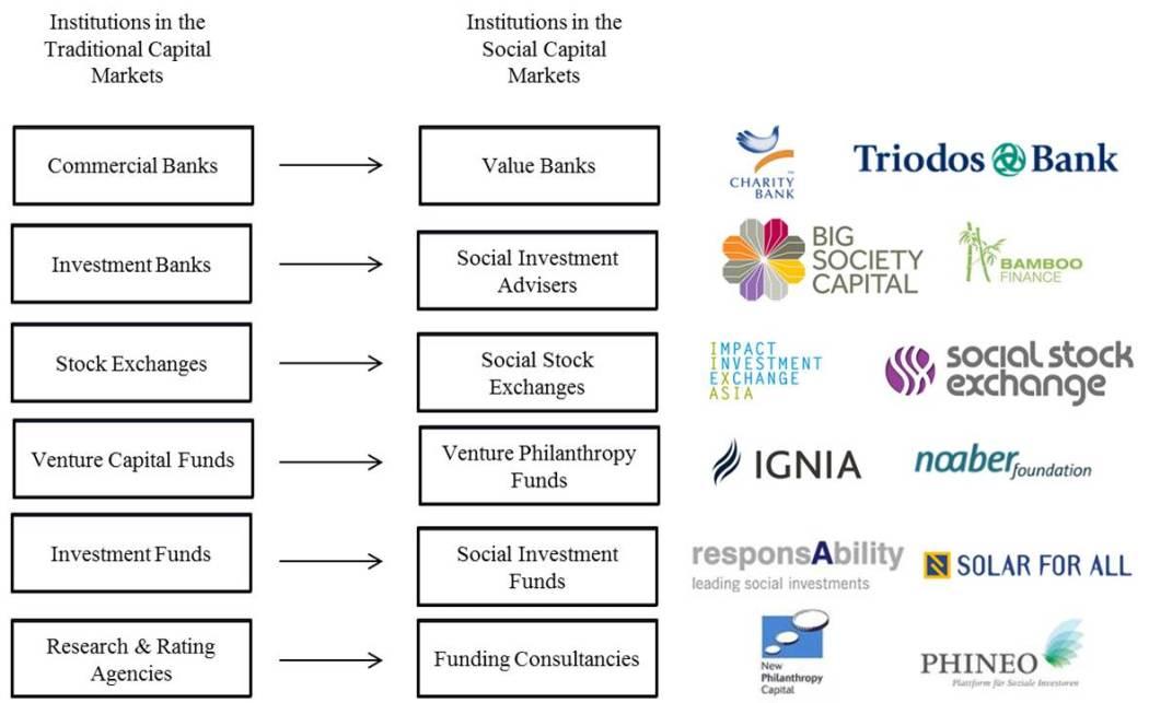 Social Capital Market
